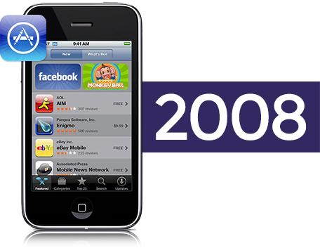 Tech Disruptions 2008